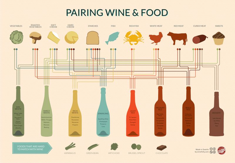 1672459-inline-1400-wine-and-food-pairing-chart