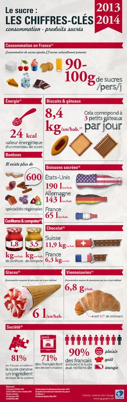 Consommation sucre France
