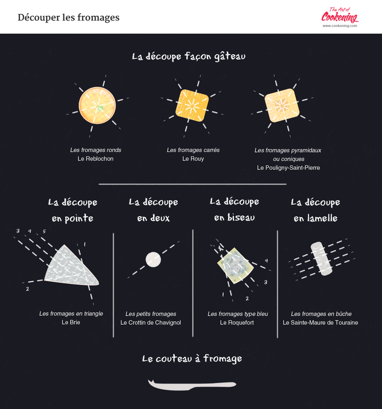 Comment couper le fromage infographie d coupe fromages - Comment couper le basilic ...